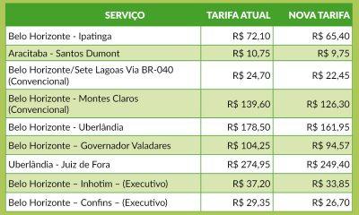 Lei reduz em 9,31% tarifa do transporte intermunicipal em Minas Gerais