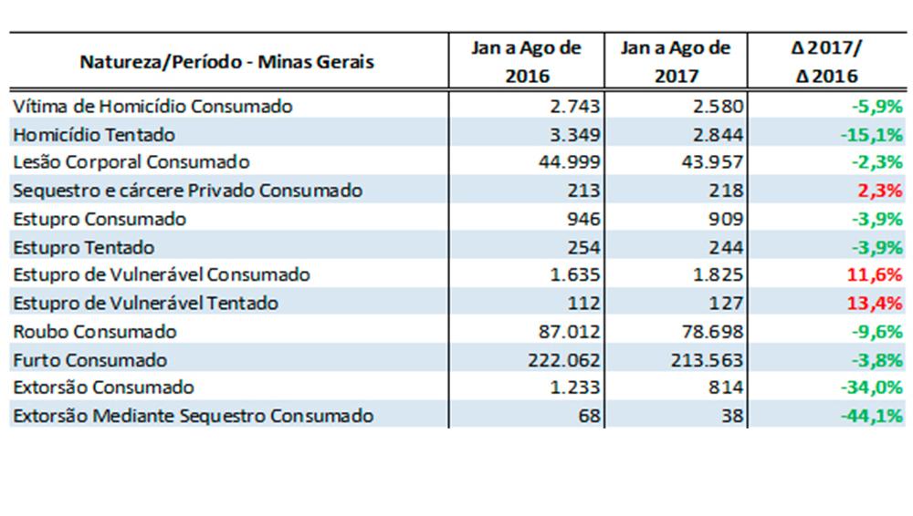 Minas Gerais registra queda de 27,5% em roubos a comércio