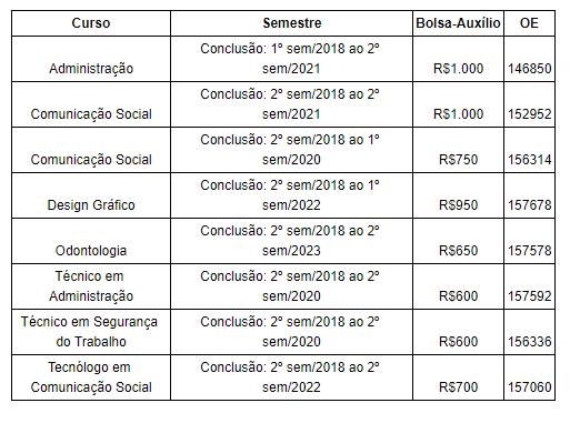 Nube oferece 116 vagas de estágio para Minas Gerais