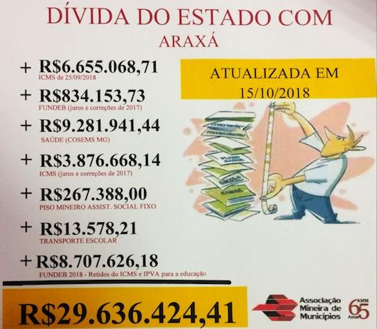 Governo de Minas Gerais deve mais de R$ 29 milhões para Araxá