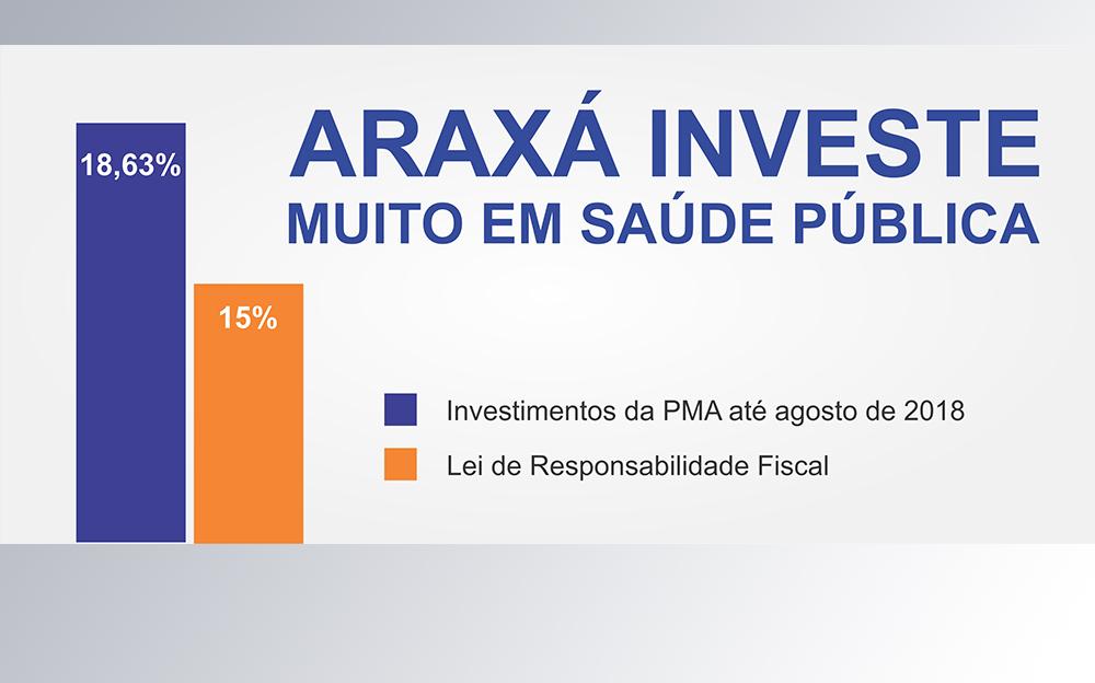 Prefeitura investe mais de R$ 35 milhões em Saúde até agosto
