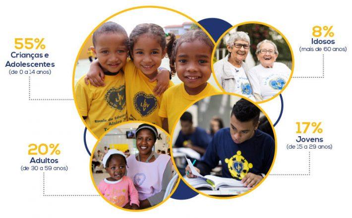 LBV presta mais de 13,6 milhões de atendimentos e benefícios em 2019