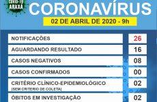 Comitê COVID-19/Araxá atualiza os números em Araxá – 02/04/2020