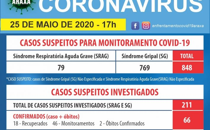 Agora já são 66 casos confirmados de Covid-19 em Araxá