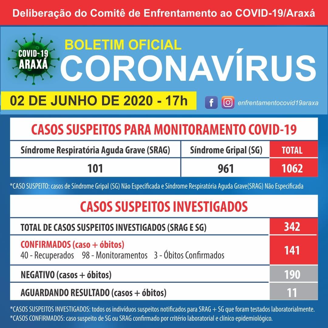 141 casos confirmados de COVID-19 em Araxá