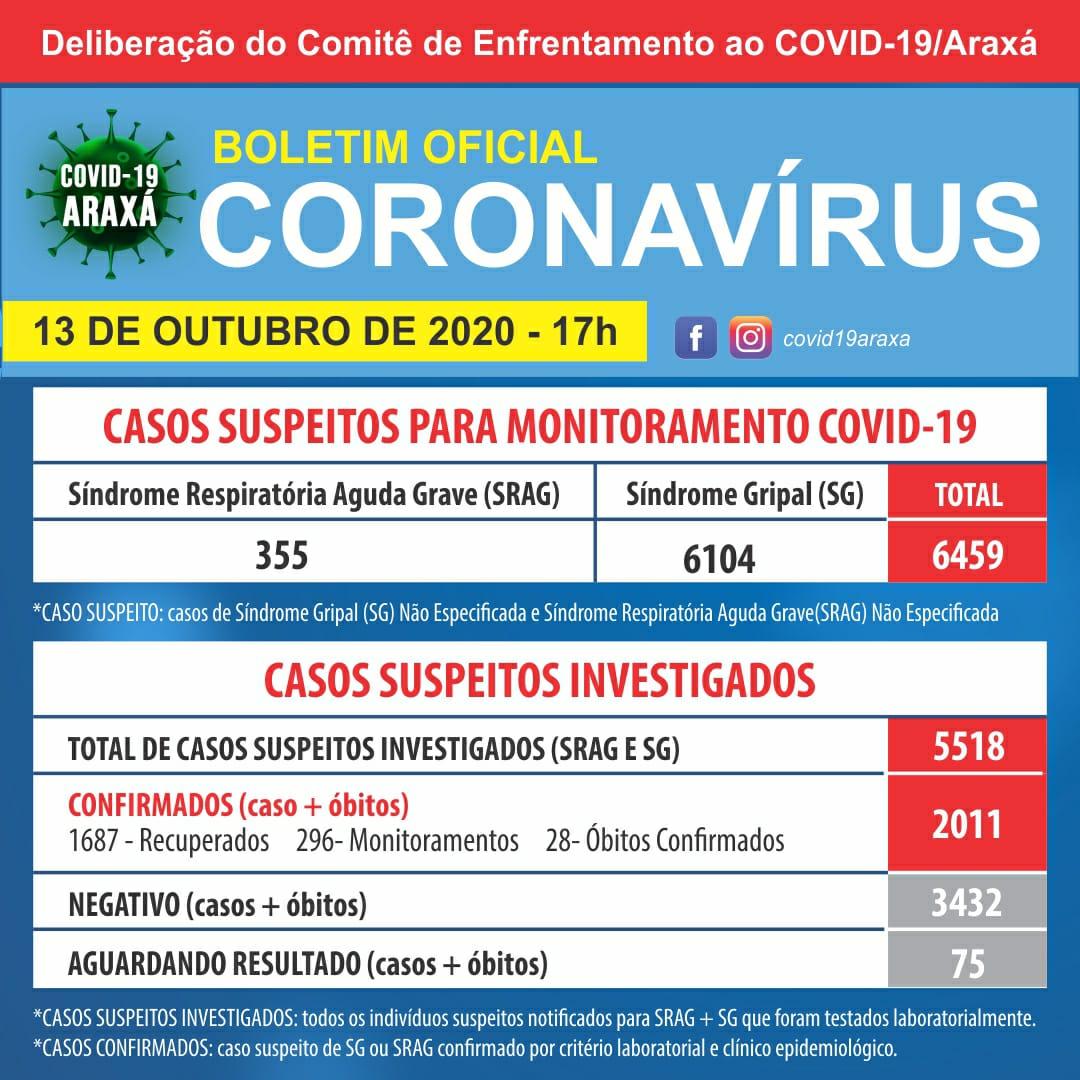 Sinal Amarelo para o Covid-19 – Araxá bate 70% em taxa de ocupação de leitos de U.T.I