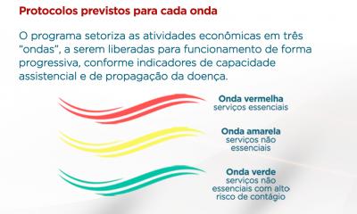 Mais de 70% das macrorregiões de Saúde estão na onda verde do Minas Consciente