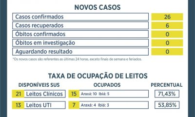 Atualização Boletim Covid-19 Araxá – 08/01/20
