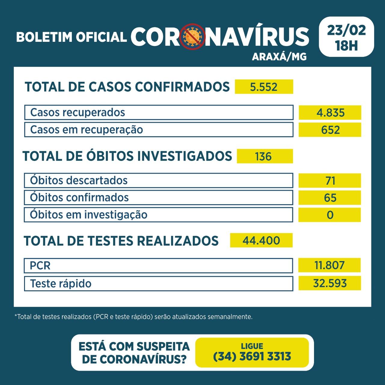 Boletim Epidemiológico confirma 153 casos positivos e 4 óbitos por Covid-19 em Araxá